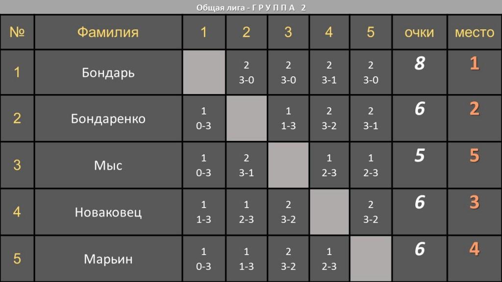 02 Общая лига