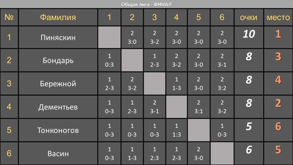 07 Общая лига