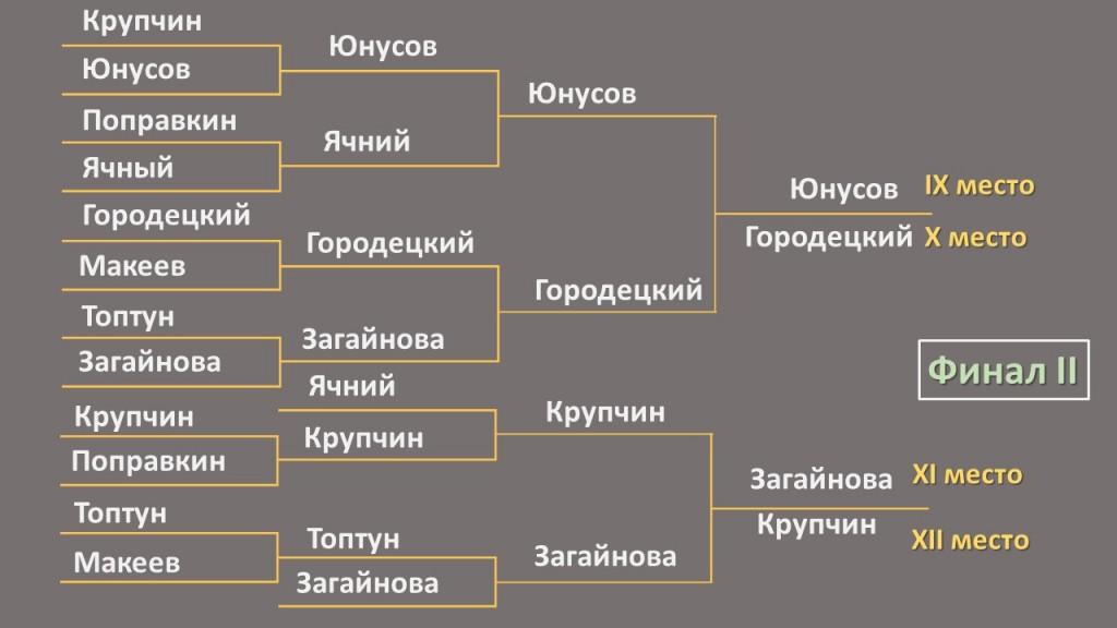 2 финал