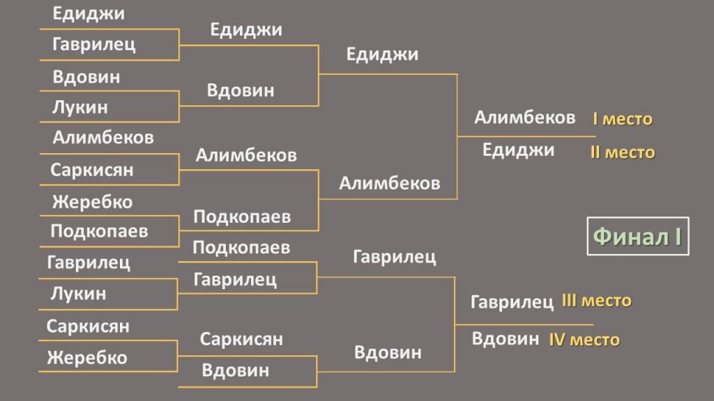Финал 1